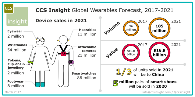 innovative technology - fashion and tech wearables